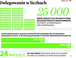 ZUS nie może odmawiać przedsiębiorcom uiszczania w Polsce składek za pracowników delegowanych