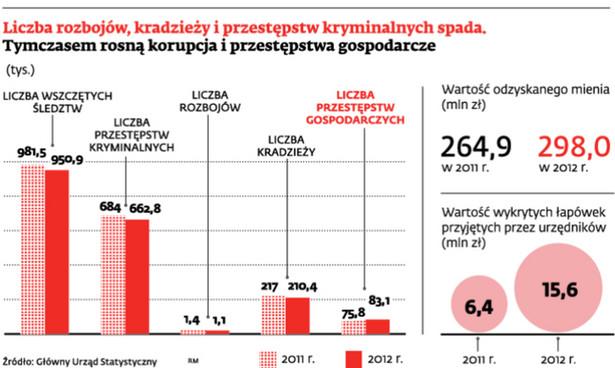 Liczba rozbojów, kradzieży i przestępstw kryminalnych spada