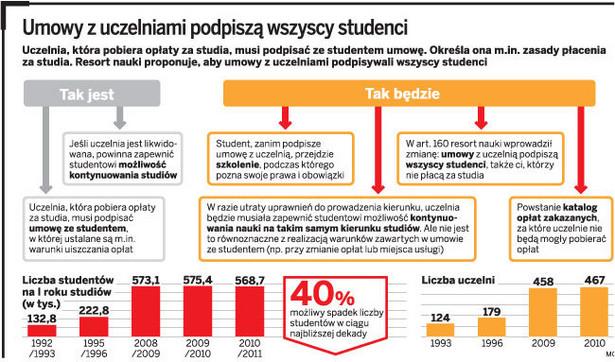 Umowy z uczelniami podpiszą wszyscy studenci