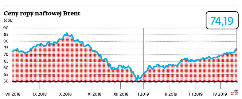 Ceny ropy naftowej BRENT
