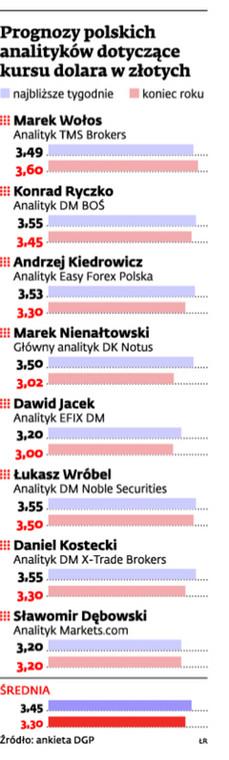 Prognozy polskich analityków dotyczące kursu dolara w złotych