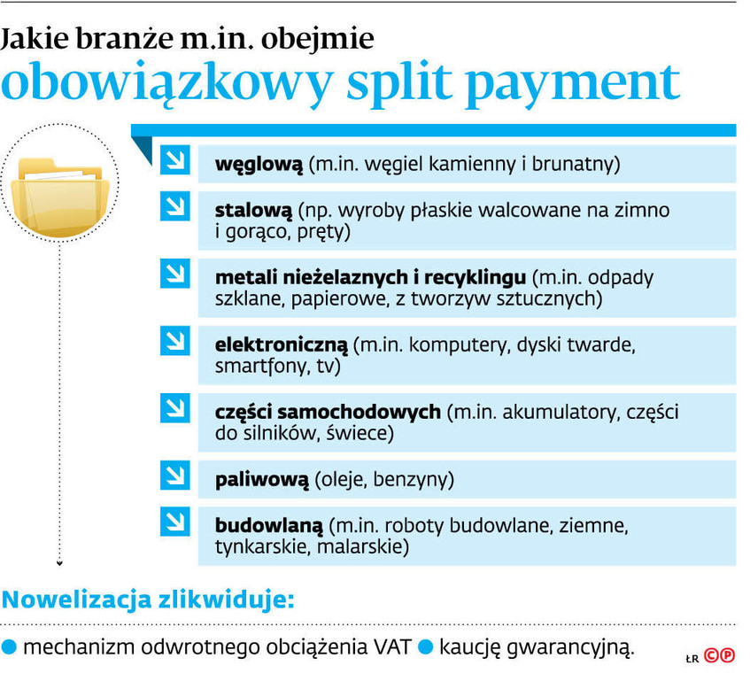 Jakie branże m.in. obejmie obowiązkowy split payment