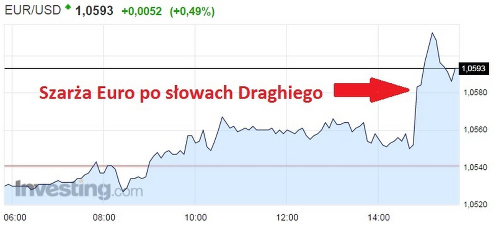 Notowania EUR/USD