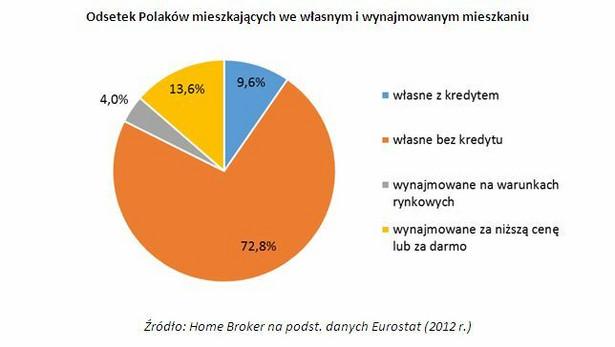 Odsetek Polaków mieszkających we własnym i wynajmowanym mieszkaniu
