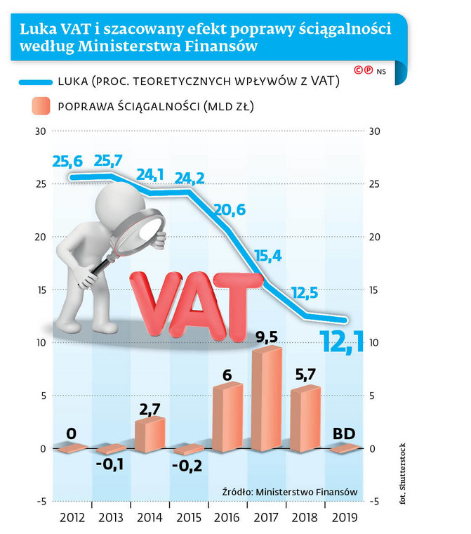 Luka VAT i szacowany efekt poprawy ściągalności według Ministerstwa Finansów
