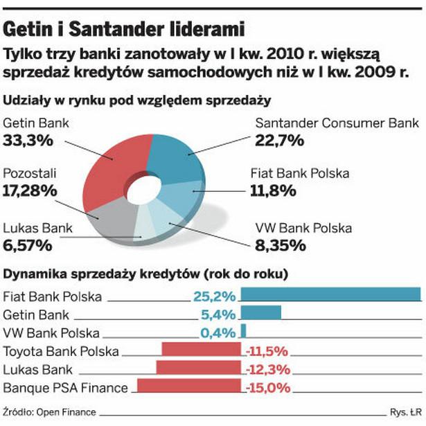 Genin i Santander liderami