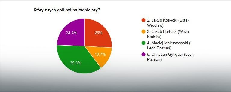 Wyniki głosowania na najładniejszą bramkę 3. kolejki Ekstraklasy