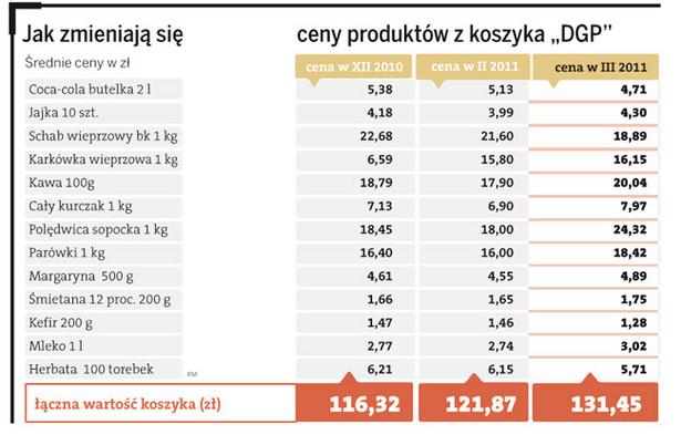 """Jak zmieniają się ceny produktów z koszyka """"DGP"""""""