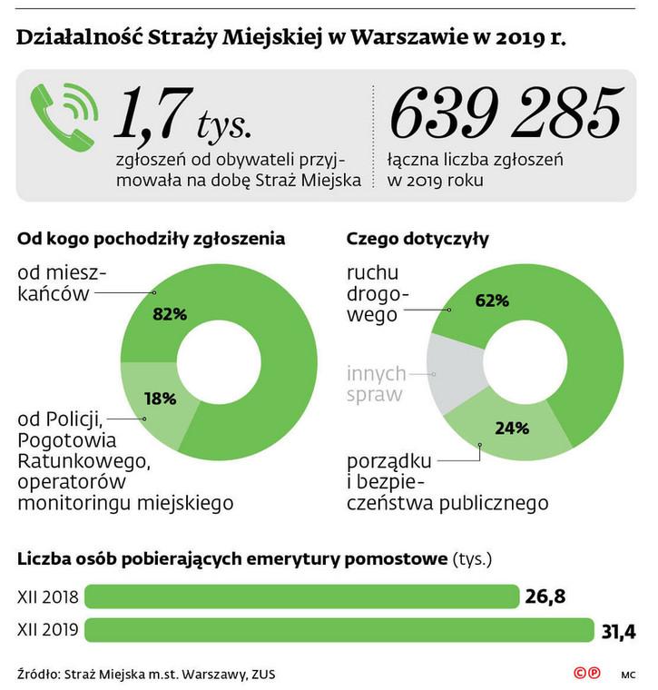 Działalność Straży Miejskiej w Warszawie w 2019 r.