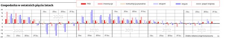 Gospodarka w ostatnich pięciu latach