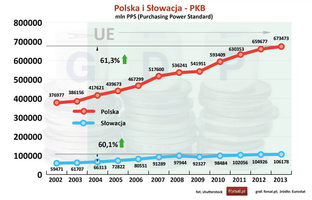 """Od 2004 roku, czyli od wejścia do Unii Europejskiej, zarówno Polska jak i Słowacja zanotowały duży wzrost Produktu Krajowego Brutto. Od 2004 r. do 2013 r. PKB Polski liczony w standardzie siły nabywczej (PPS - Purchasing Power Standard) wzrósł o 61,3 proc. W tym samym okresie słowacka gospodarka rozwijała się równie szybko notując wzrost PKB o 60,1 proc. Remis - punkt dla Polski i Słowacji. """"Na pierwszy rzut oka, choć różnimy się rozmiarem, to jesteśmy tak naprawdę bardzo podobnymi krajami. Używając terminologii bokserskiej, występujemy w tej samej wadze. W rankingu Doing Business Słowacy są na 31 lokacie, Polska na 32, w rankingu Pay Taxes Słowacy zajmują miejsce 100, Polska 81"""" - komentuje Mateusz Walewski, senior economist z PwC."""