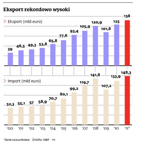 Eksport rekordowo wysoki