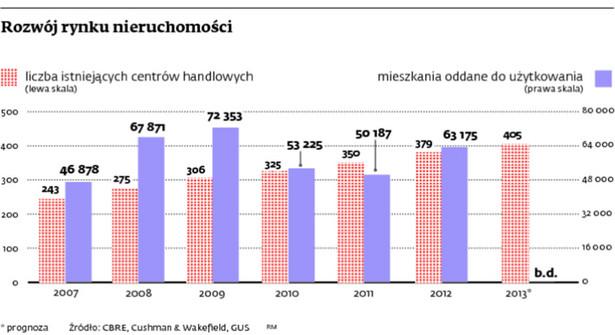 Rozwój rynku nieruchomości