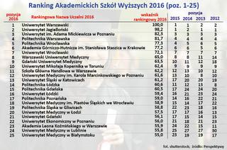 Ranking Perspektywy 2016: Poznaj najlepsze uczelnie w Polsce