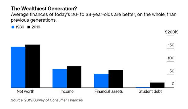 Porównanie finansowej sytuacji millenialsów i baby boomersów