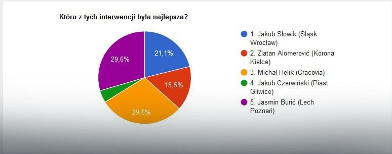 Wyniki głosowania na najlepszą interwencję 24. kolejki