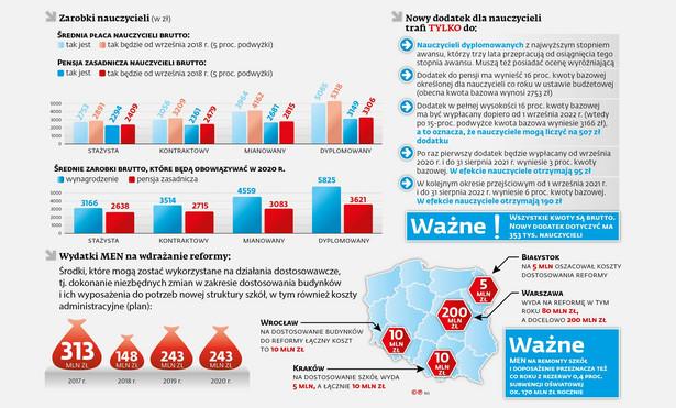 Reforma szkolnictwa - zarobki nauczycieli