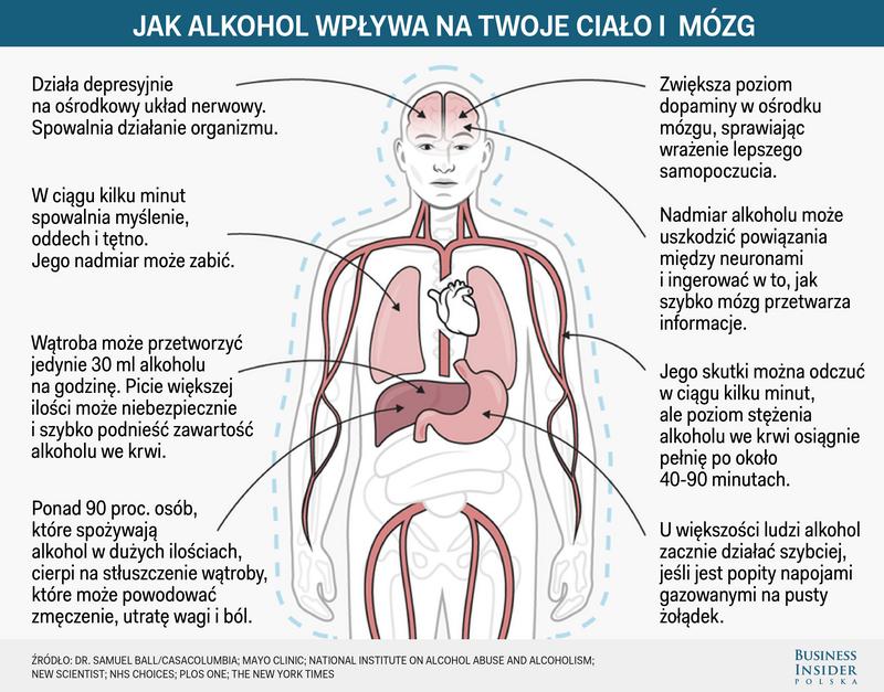 Znalezione obrazy dla zapytania WPŁYW ALKOHOLU NA ORGANIZM