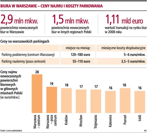 Biura w Warszawie - ceny najmu i koszty parkowania