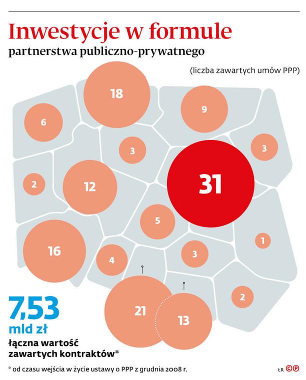 Inwestycje w formule partnerstwa publiczno-prywatnego