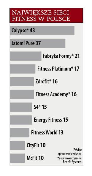 Biznes Na Klubach Fitness Ile Jest Silowni W Polsce I Jak Sie Na