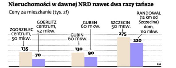 Nieruchomości w dawnej NRD nawet dwa razy tańsze