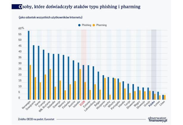 Osoby, które doświadczyły ataków typu phishing i pharming