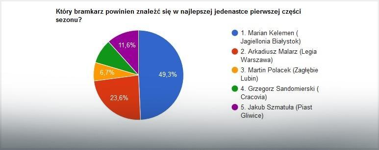 Wyniki głosowania na najlepszego bramkarza pierwszej rundy sezonu LOTTO Ekstraklasy