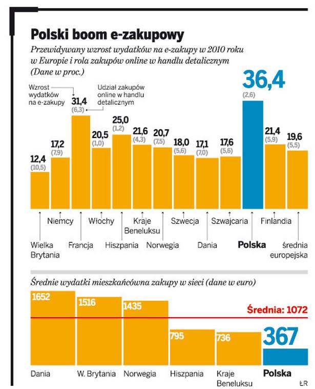 Polski boom e-zakupowy