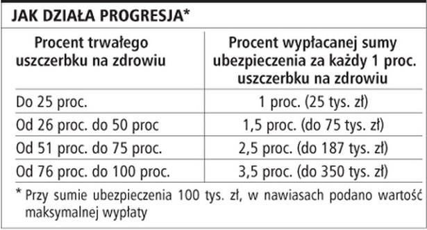 Jak działa progresja