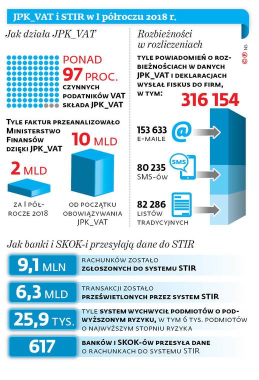 JPK_VAT i STIR w I półroczu 2018 r.