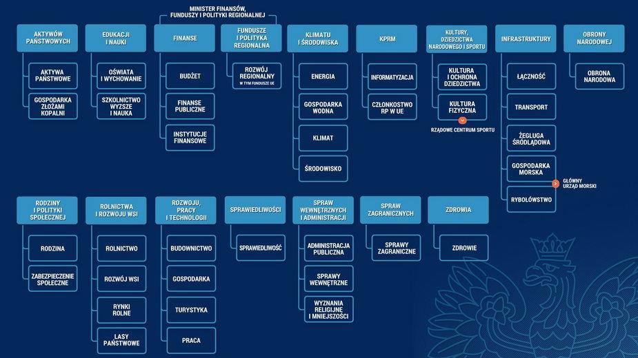 Schemat działów administracji rządowej