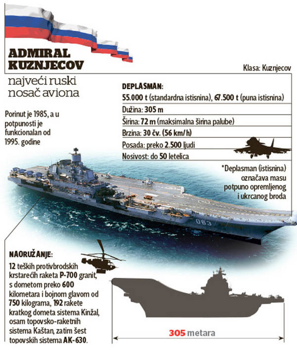 Admiral Kuznjecov