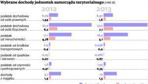 Wybrane dochody jednostek samorządu terytorialnego