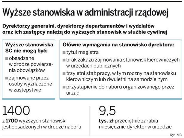 Wyższe stanowiska w administracji rządowej