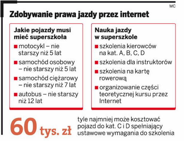 Zdobywanie prawa jazdy przez internet