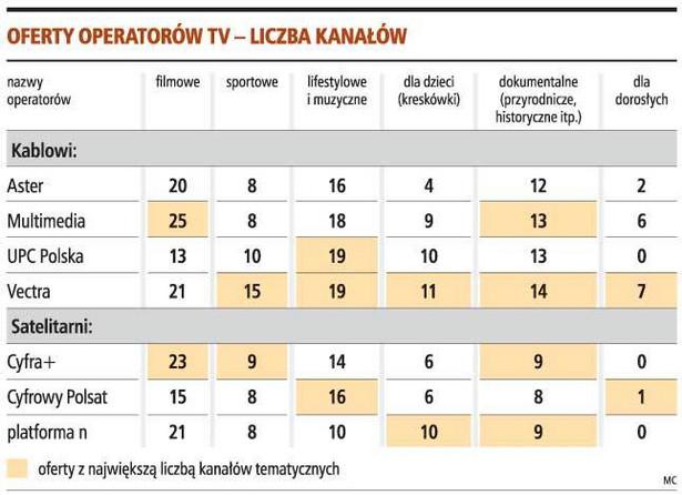 Oferty operatorów TV - liczba kanałów
