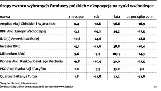 Stopy zwrotu wybranych funduszy polskich z ekspozycji na rynki wschodzące