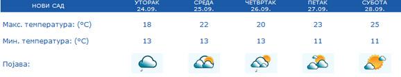 Vremenska prognoza za Novi Sad - 5 dana