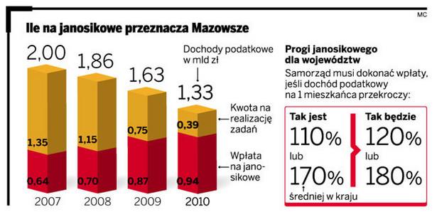 Ile na janosikowe przeznacza Mazowsze
