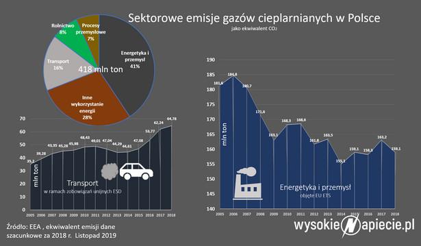 Emisje CO2