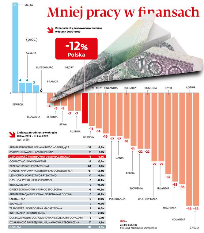 Mniej pracy w finansach