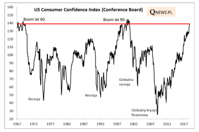 US Comsumer Confidence Index