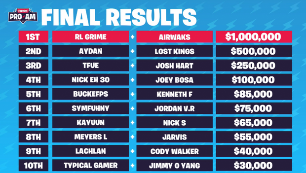 Wyniki Fortnite Celebrity Pro-Am 2019