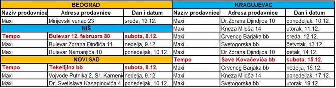Raspored Tezi ravnotezi edukacije u Maxi i Tempo prodavnicama tabela