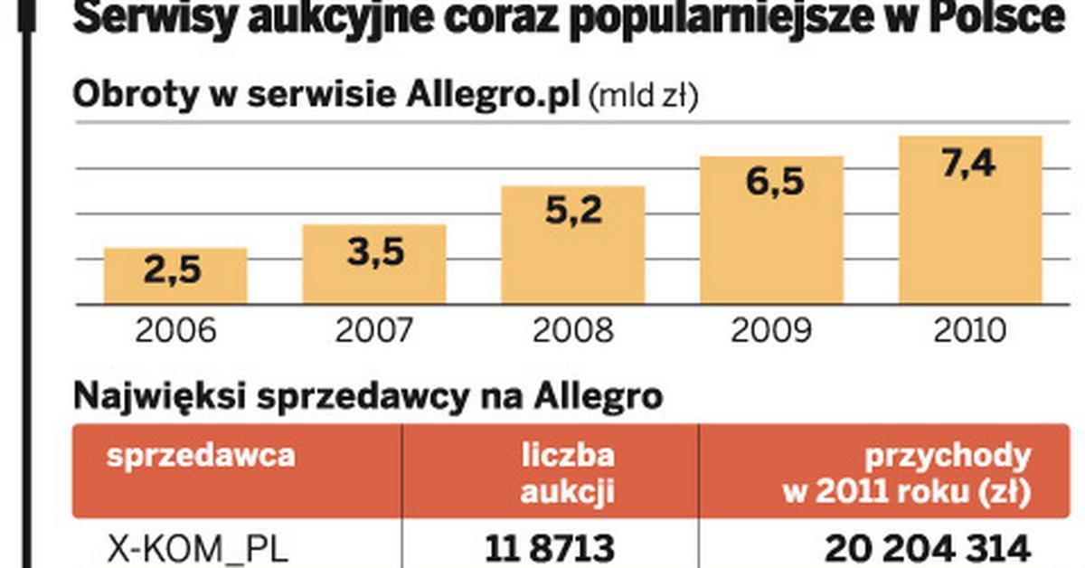 Milionerzy Na Allegro Lista 100 Najlepiej Zarabiajacych Sprzedawcow W Polsce Gazetaprawna Pl