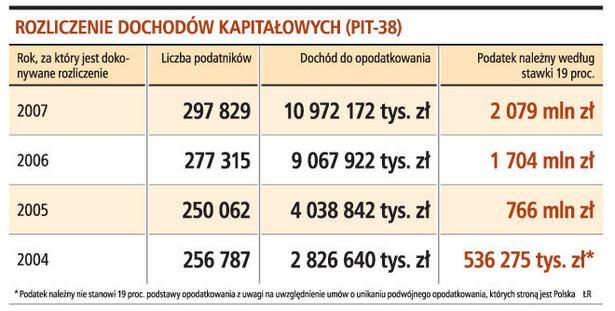Rozliczenie dochodów kapitałowych (PIT-38)