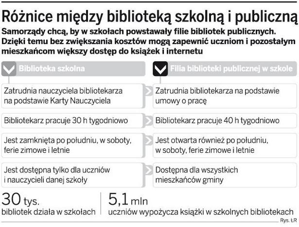Różnice między biblioteką szkolna i publiczną