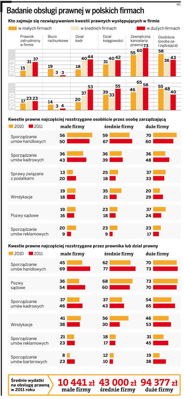 Badanie obsługi prawnej w polskich firmach