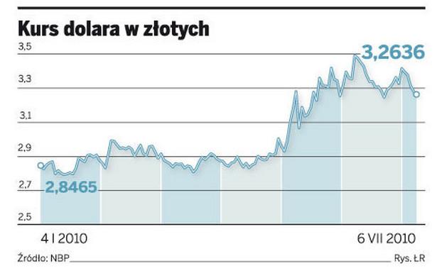Kurs dolara w złotych
